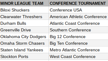 Several minor league teams will host college baseball conference tournaments.