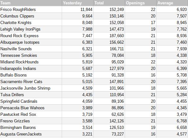 Minor League Attendance for May 21