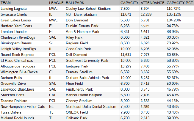 Minor league attendance based on ballpark capacity for May 30