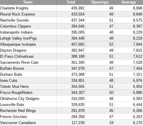 The top 20 teams in minor league attendance on July 24.